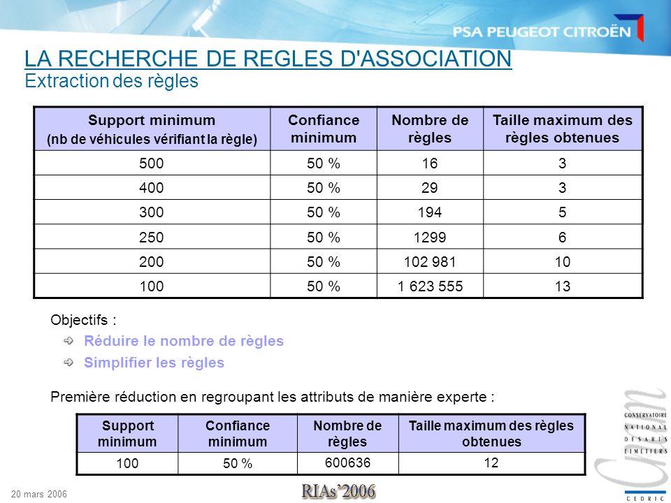 LA RECHERCHE DE REGLES D ASSOCIATION