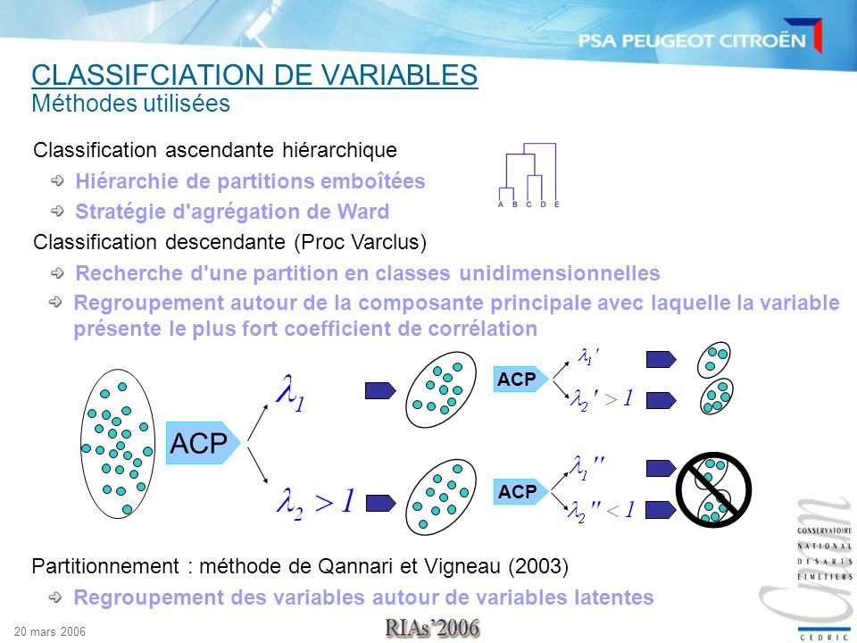 CLASSIFCIATION DE VARIABLES