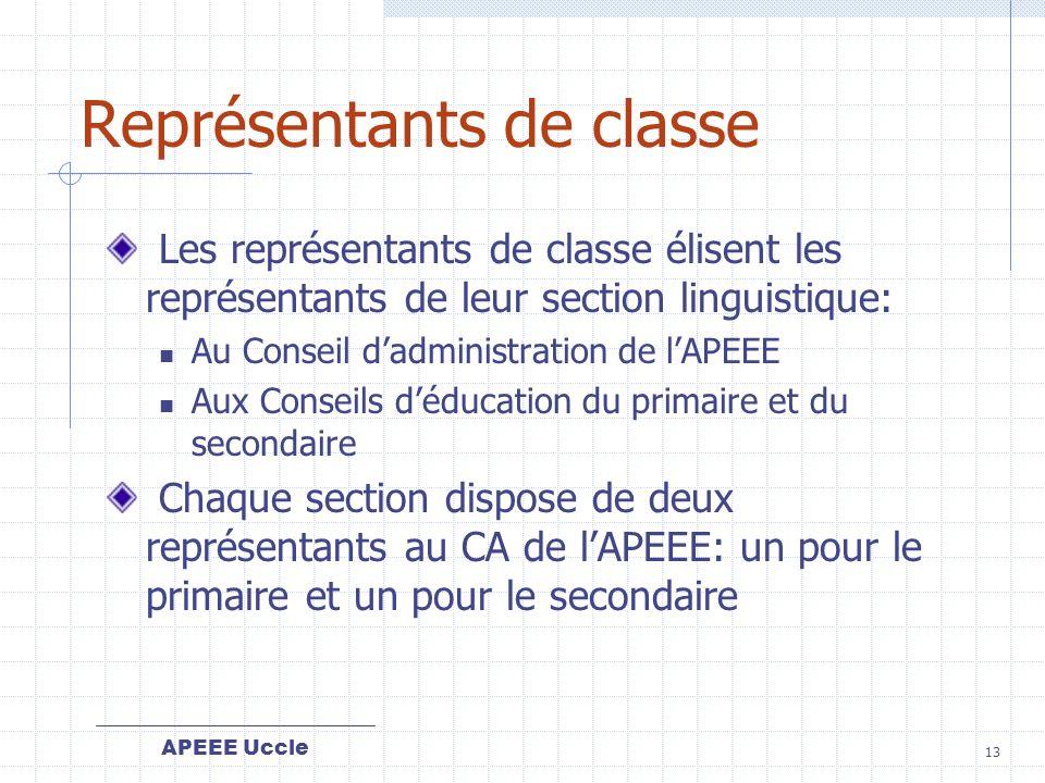 Représentants de classe