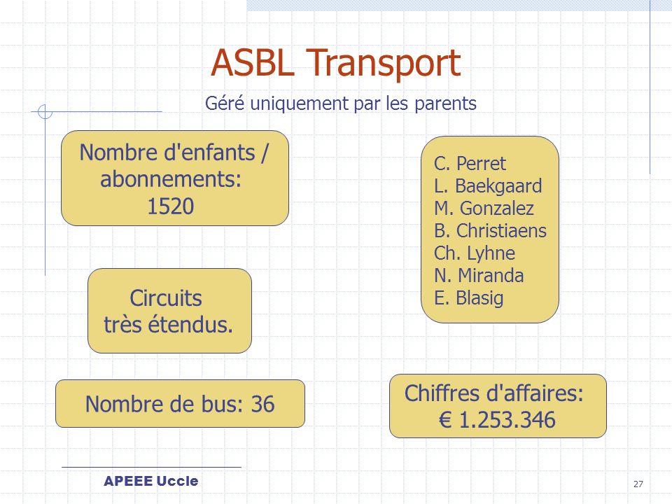 ASBL Transport Nombre d enfants / abonnements: 1520 Circuits