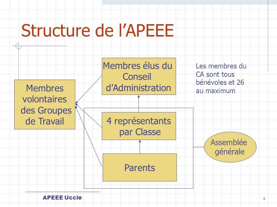 Structure de l'APEEE Membres élus du Conseil d'Administration