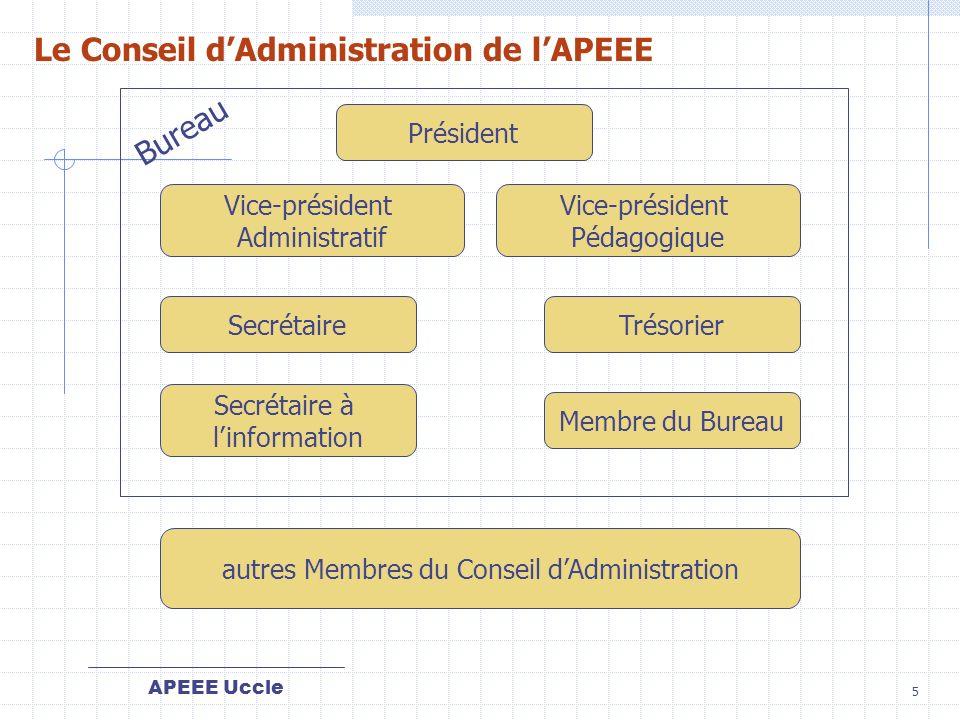autres Membres du Conseil d'Administration