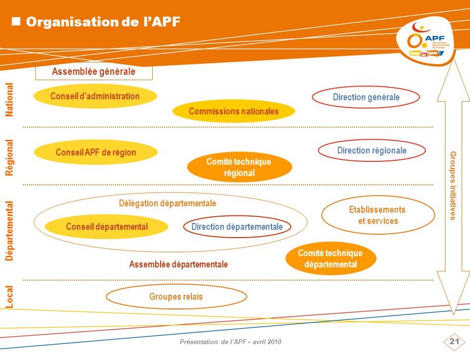 Organisation de l'APF Assemblée générale National Régional
