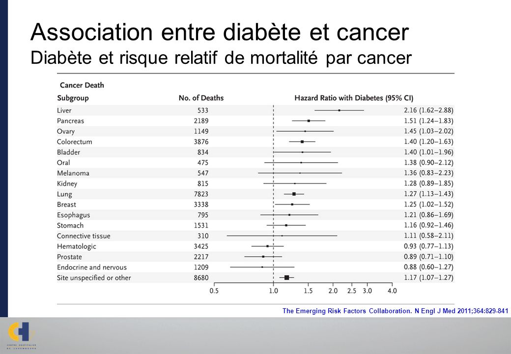 Association entre diabète et cancer Diabète et risque relatif de mortalité par cancer