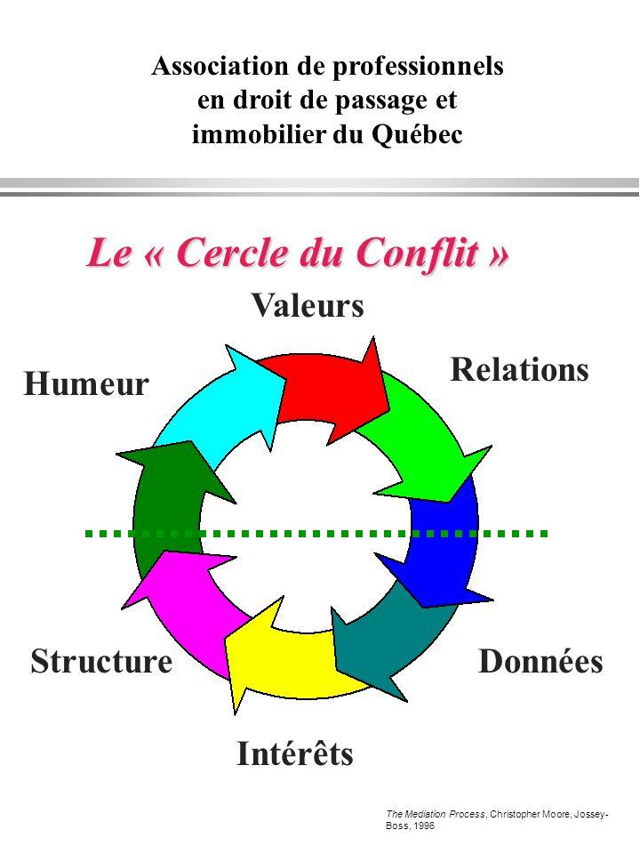 Le « Cercle du Conflit » Valeurs Relations Humeur Structure Données