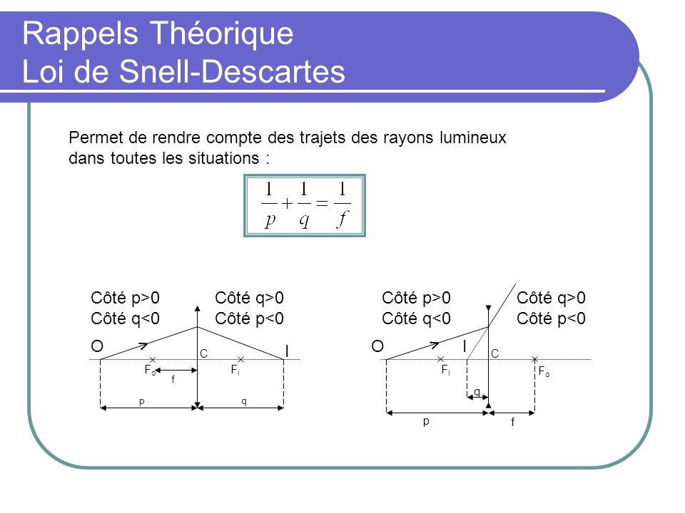 Rappels Théorique Loi de Snell-Descartes
