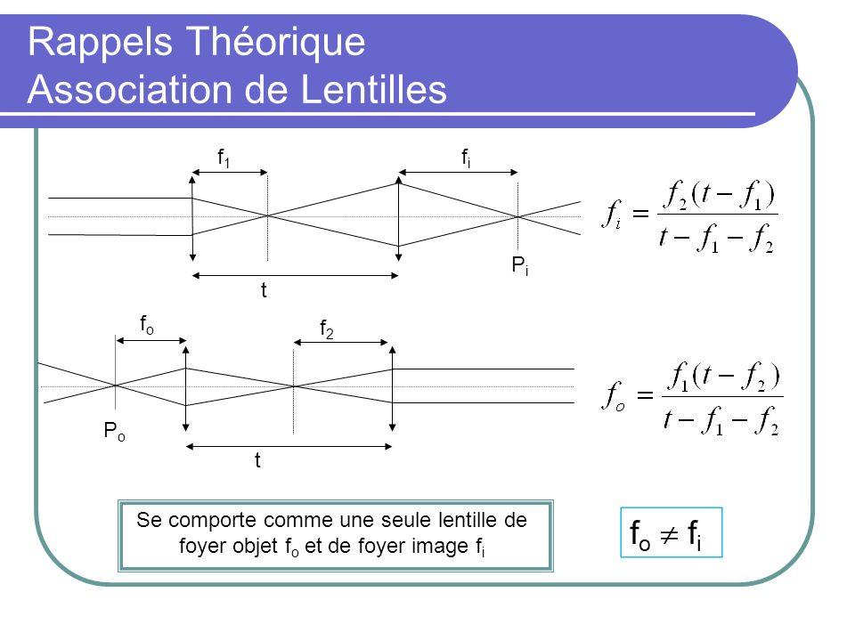 Rappels Théorique Association de Lentilles