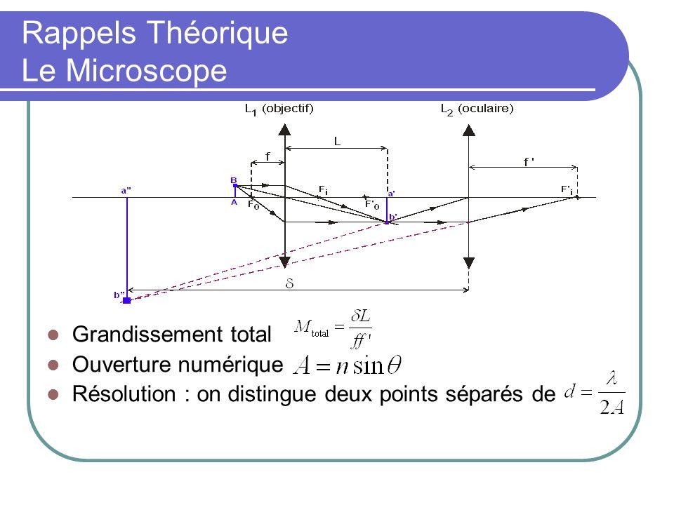 Rappels Théorique Le Microscope