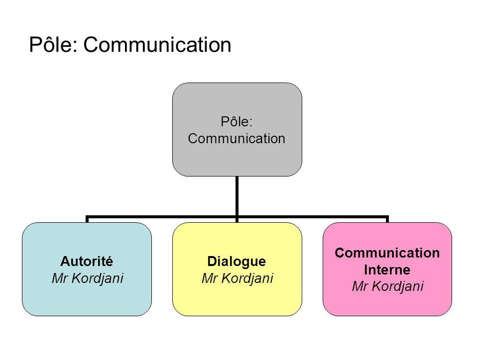 Pôle: Communication