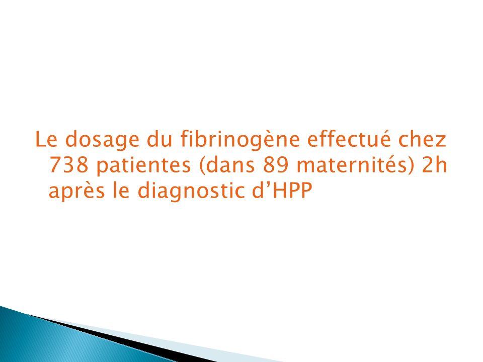 Le dosage du fibrinogène effectué chez 738 patientes (dans 89 maternités) 2h après le diagnostic d'HPP