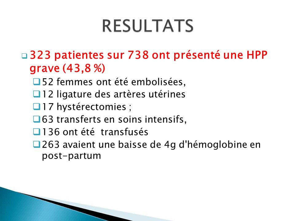 RESULTATS 323 patientes sur 738 ont présenté une HPP grave (43,8 %)