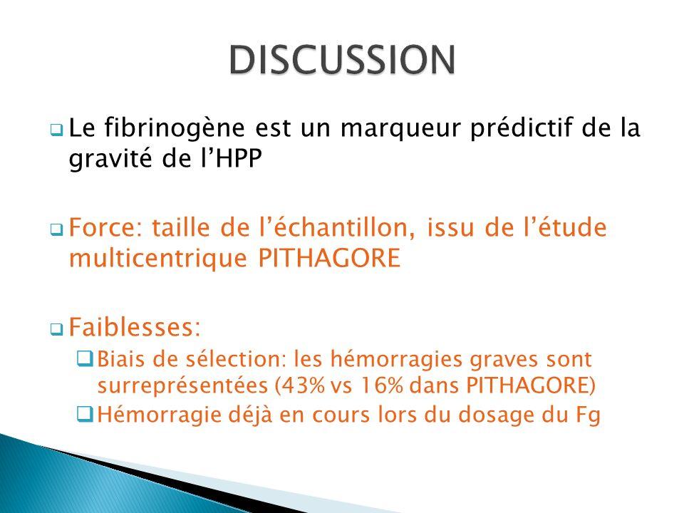 DISCUSSION Le fibrinogène est un marqueur prédictif de la gravité de l'HPP.