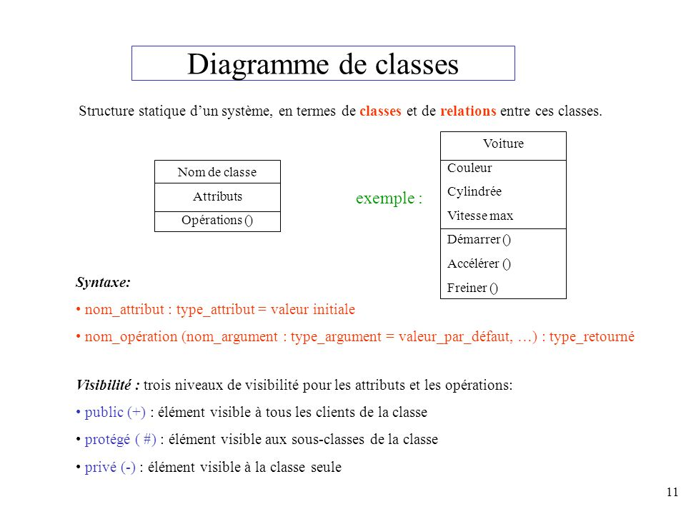 Diagramme de classes exemple :