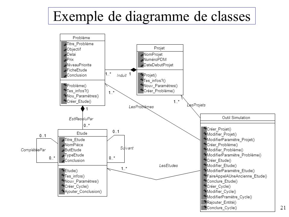 Exemple de diagramme de classes