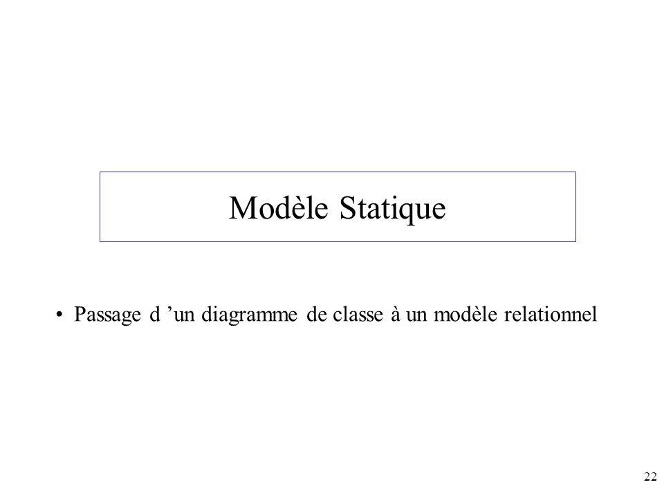 Modèle Statique Passage d 'un diagramme de classe à un modèle relationnel