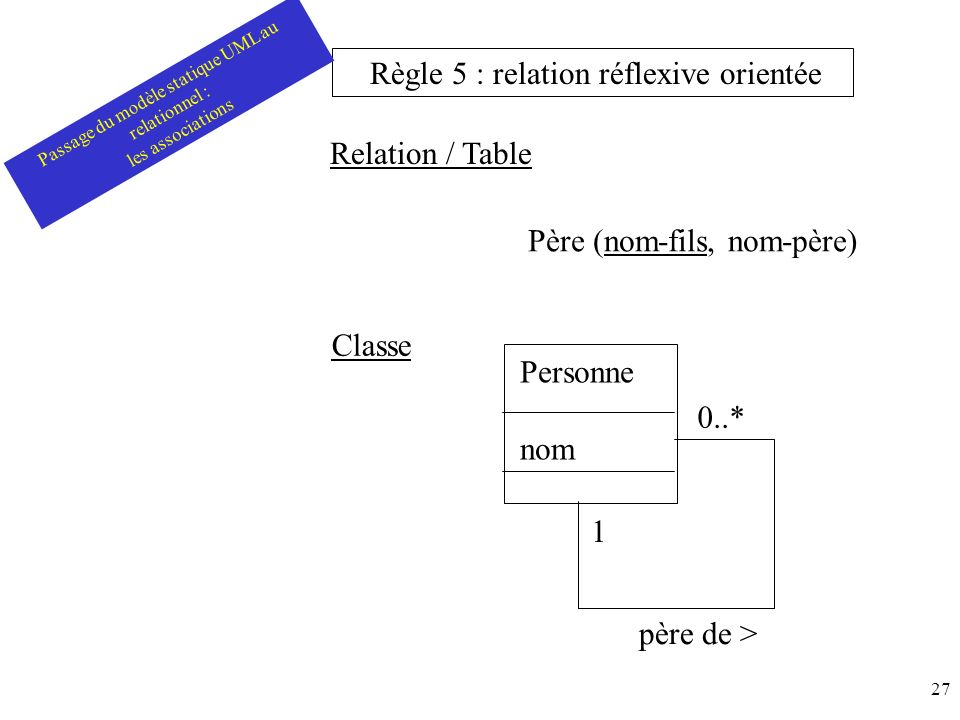 Passage du modèle statique UML au relationnel :