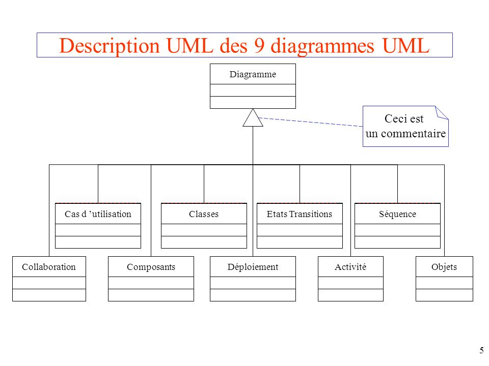 Description UML des 9 diagrammes UML