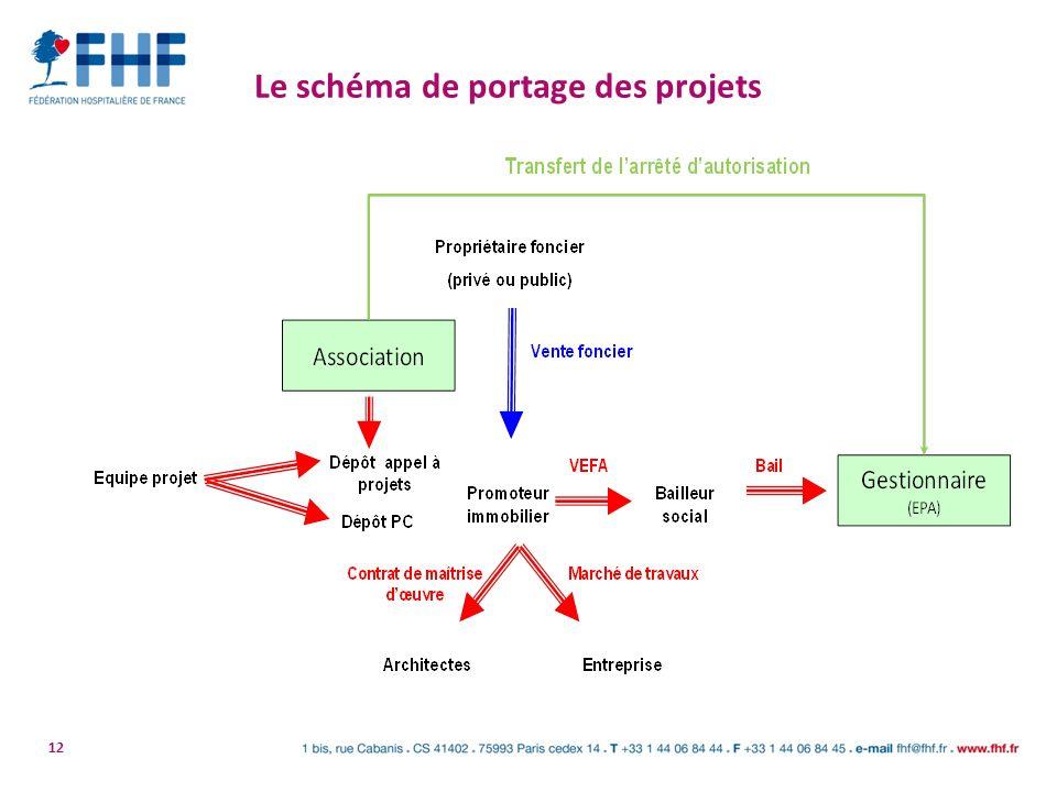 Le schéma de portage des projets