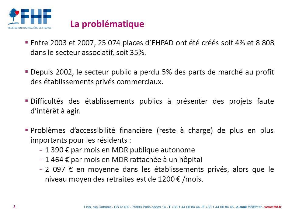 La problématique Entre 2003 et 2007, 25 074 places d'EHPAD ont été créés soit 4% et 8 808 dans le secteur associatif, soit 35%.