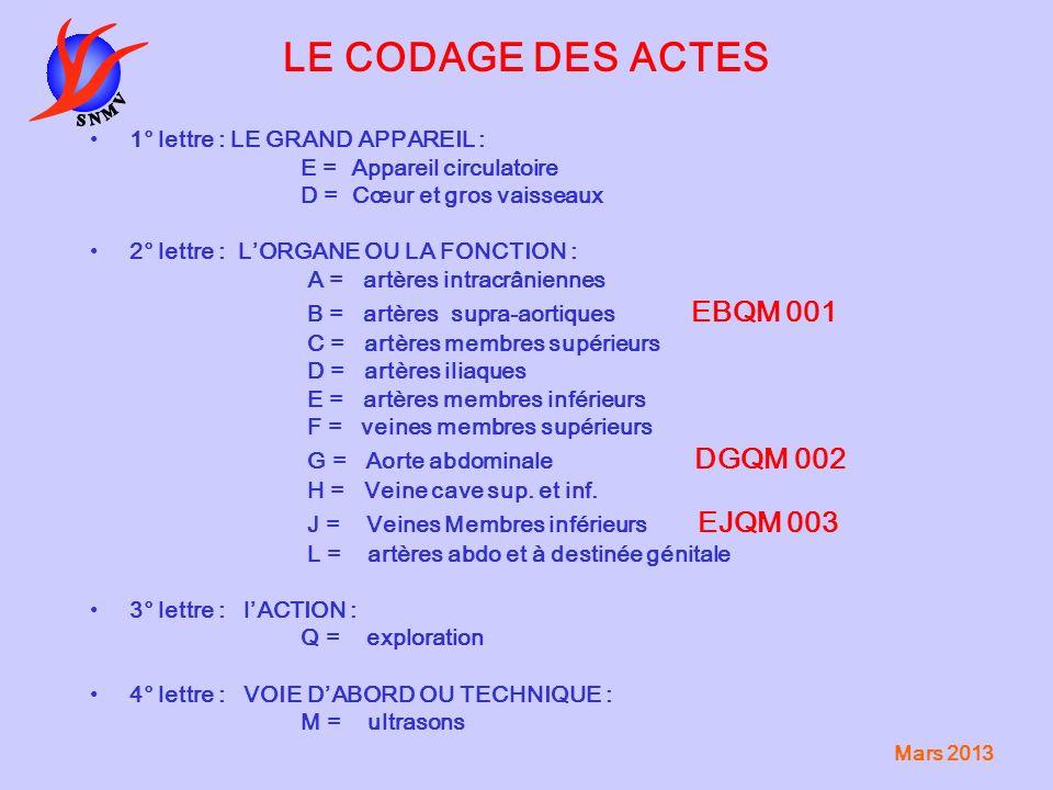 LE CODAGE DES ACTES 1° lettre : LE GRAND APPAREIL :