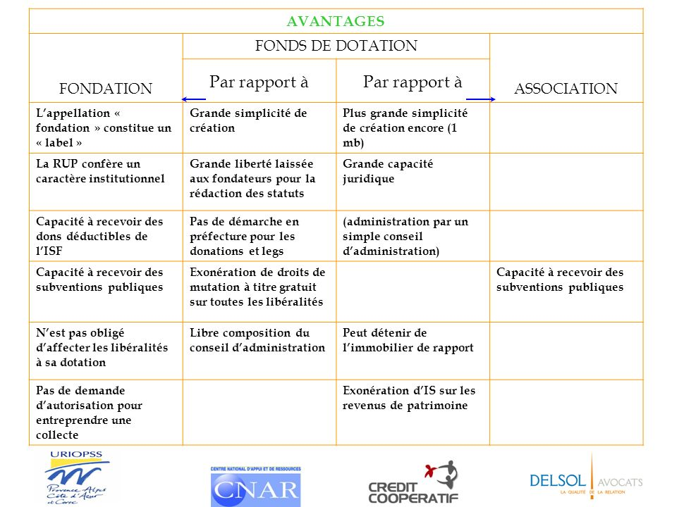 Par rapport à AVANTAGES FONDATION FONDS DE DOTATION ASSOCIATION