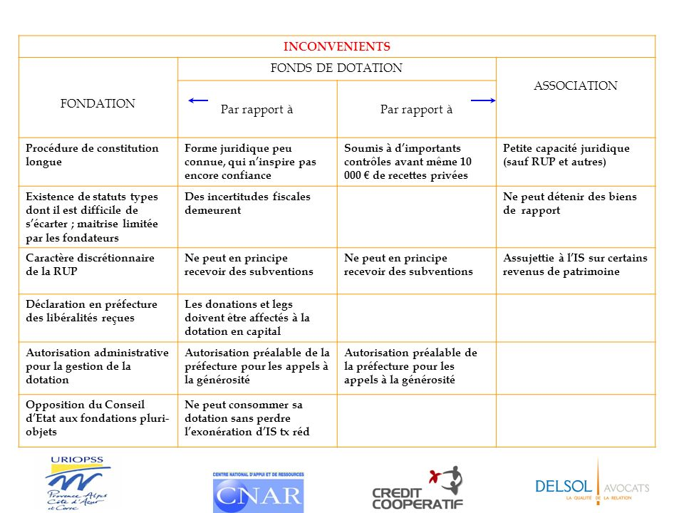 INCONVENIENTS FONDS DE DOTATION ASSOCIATION FONDATION Par rapport à