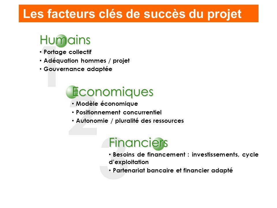 1 2 3 Les facteurs clés de succès du projet Humains Economiques