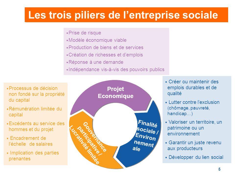 Gouvernance participative / Lucrativité limitée
