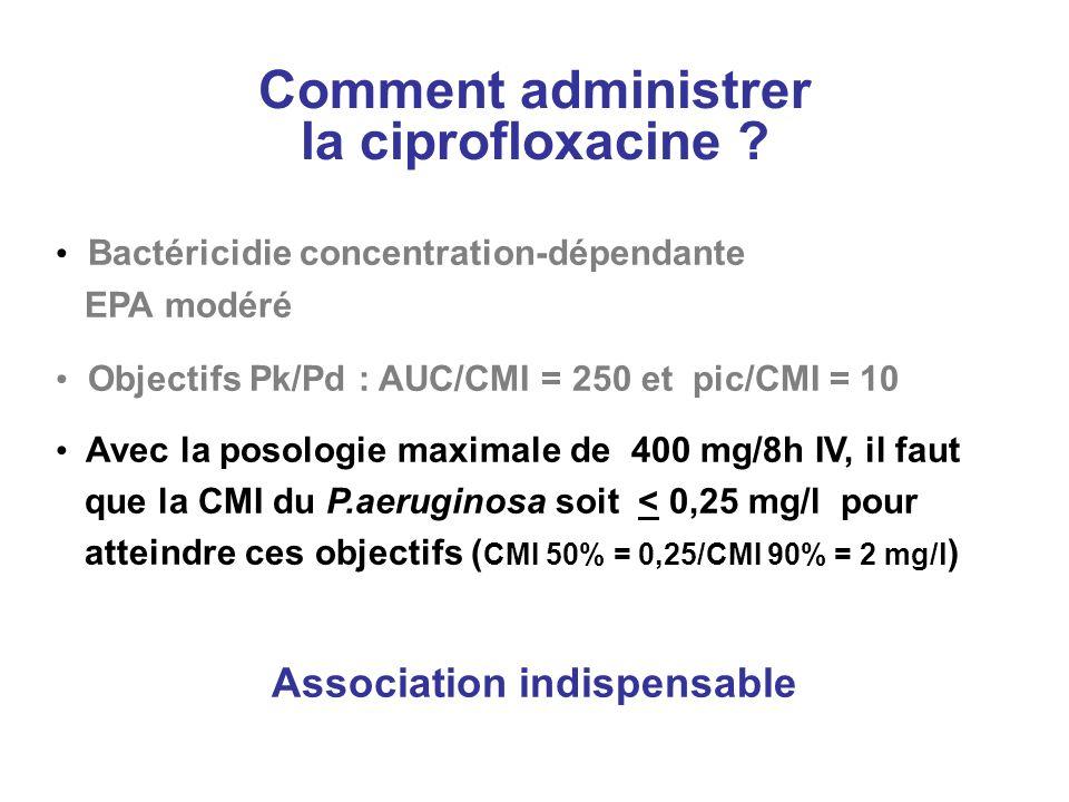 Comment administrer la ciprofloxacine