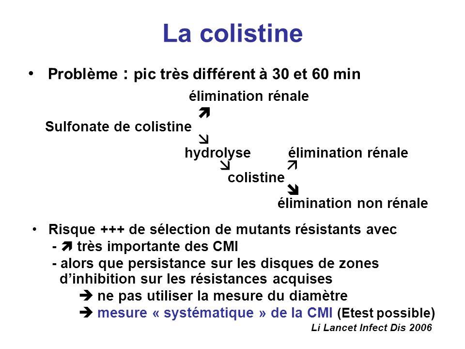La colistine Problème : pic très différent à 30 et 60 min