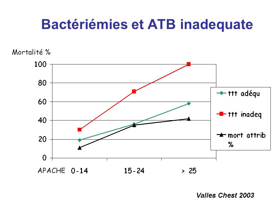 Bactériémies et ATB inadequate