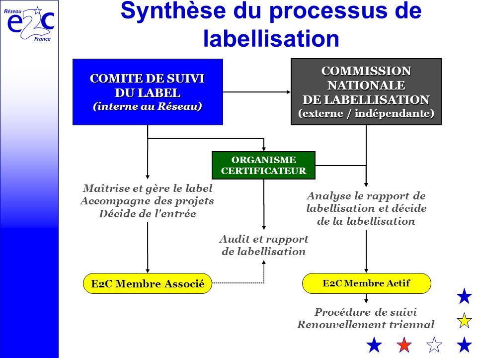 Synthèse du processus de labellisation