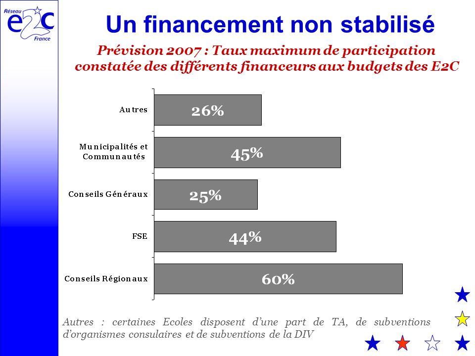 Un financement non stabilisé