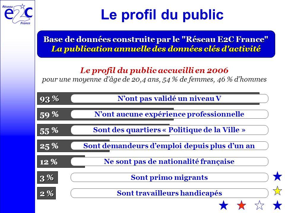 Base de données construite par le Réseau E2C France