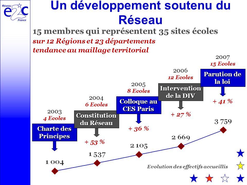Un développement soutenu du Réseau