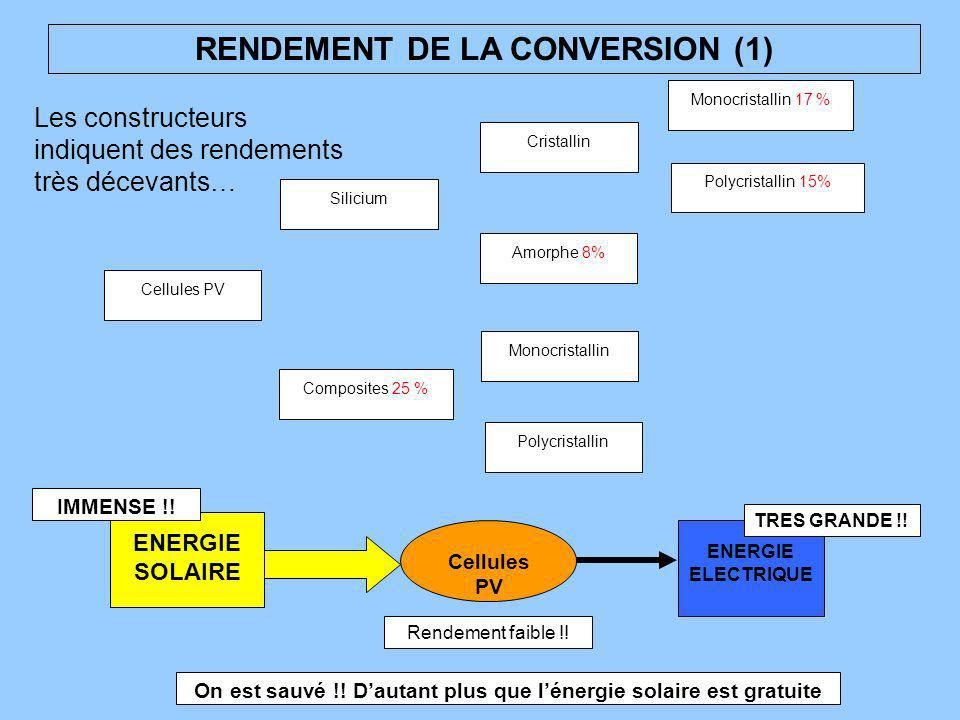 RENDEMENT DE LA CONVERSION (1)