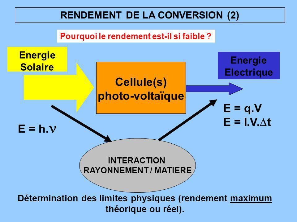 RENDEMENT DE LA CONVERSION (2)