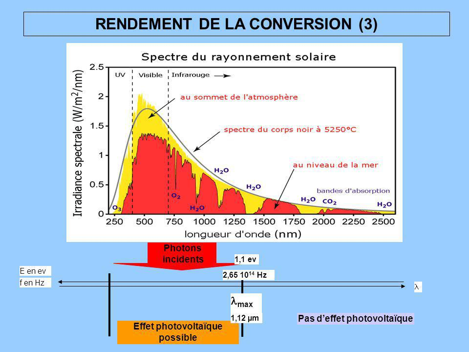 RENDEMENT DE LA CONVERSION (3)