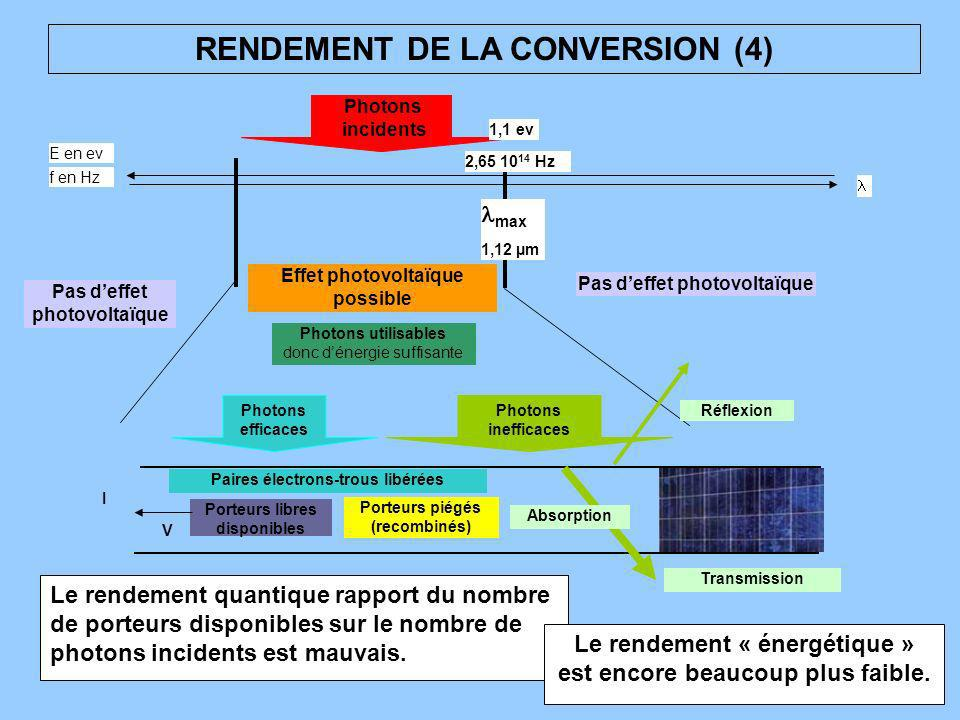 RENDEMENT DE LA CONVERSION (4)