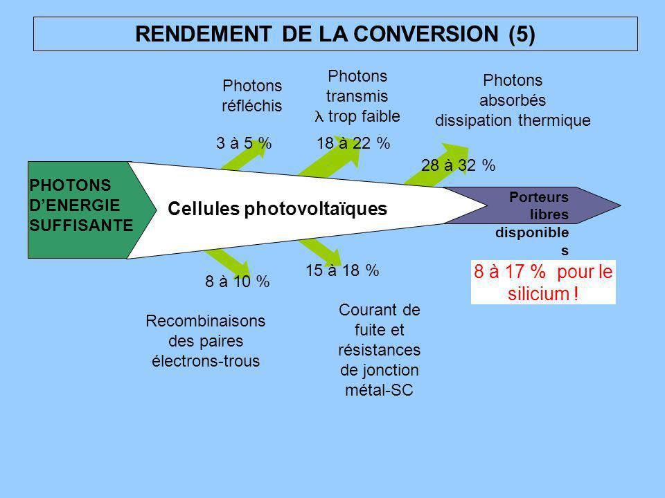 RENDEMENT DE LA CONVERSION (5) Cellules photovoltaïques