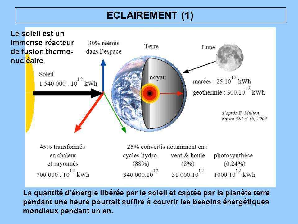 ECLAIREMENT (1) Le soleil est un immense réacteur de fusion thermo-nucléaire.