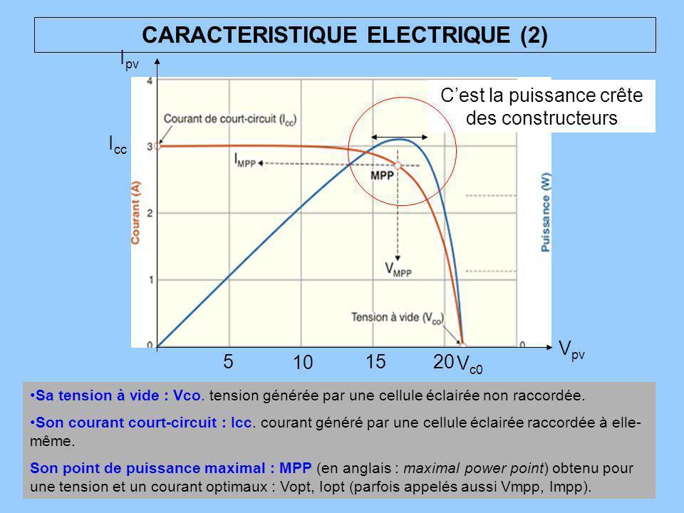 Conversion de l energie solaire en energie electrique for Caracteristique anglais