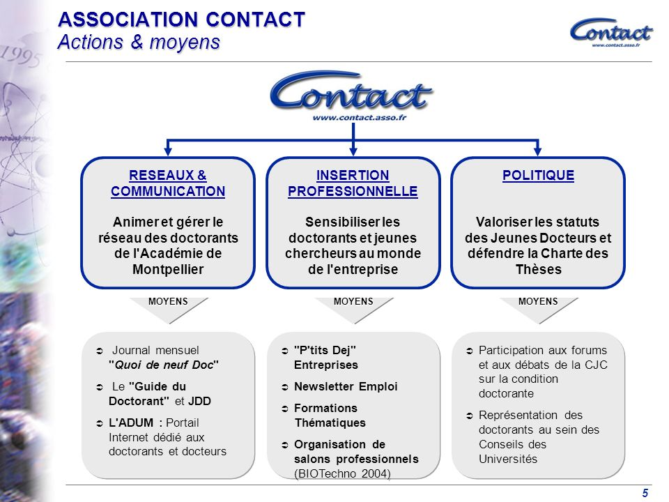 ASSOCIATION CONTACT Actions & moyens
