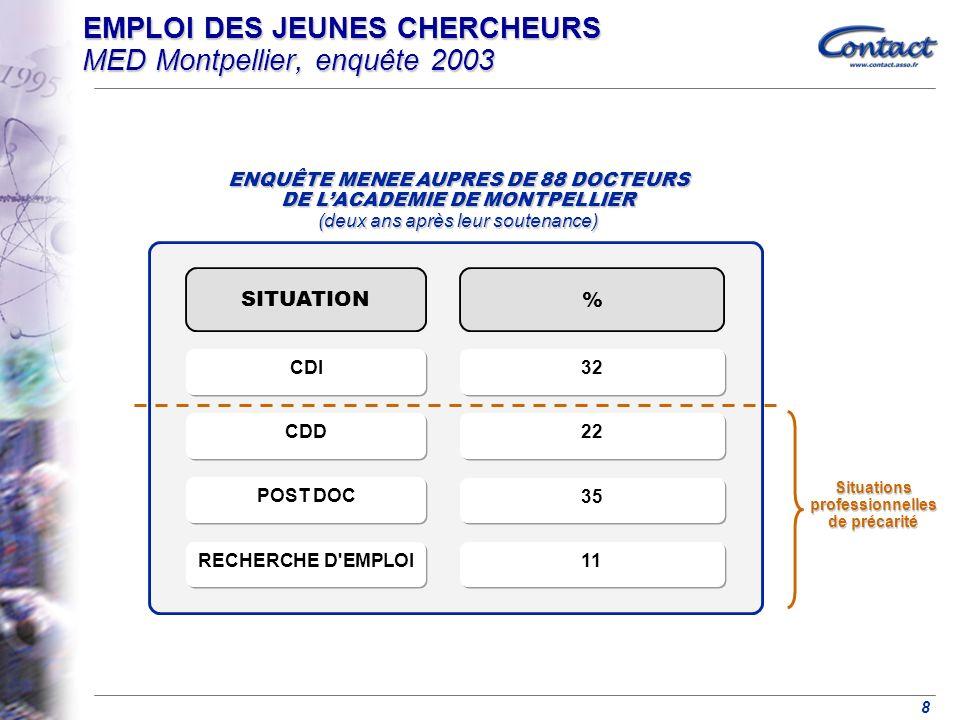 EMPLOI DES JEUNES CHERCHEURS MED Montpellier, enquête 2003