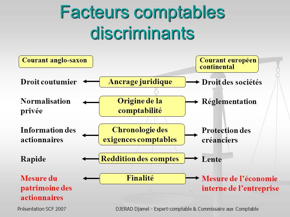 Facteurs comptables discriminants