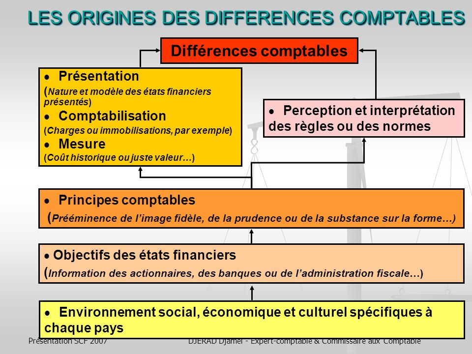 LES ORIGINES DES DIFFERENCES COMPTABLES