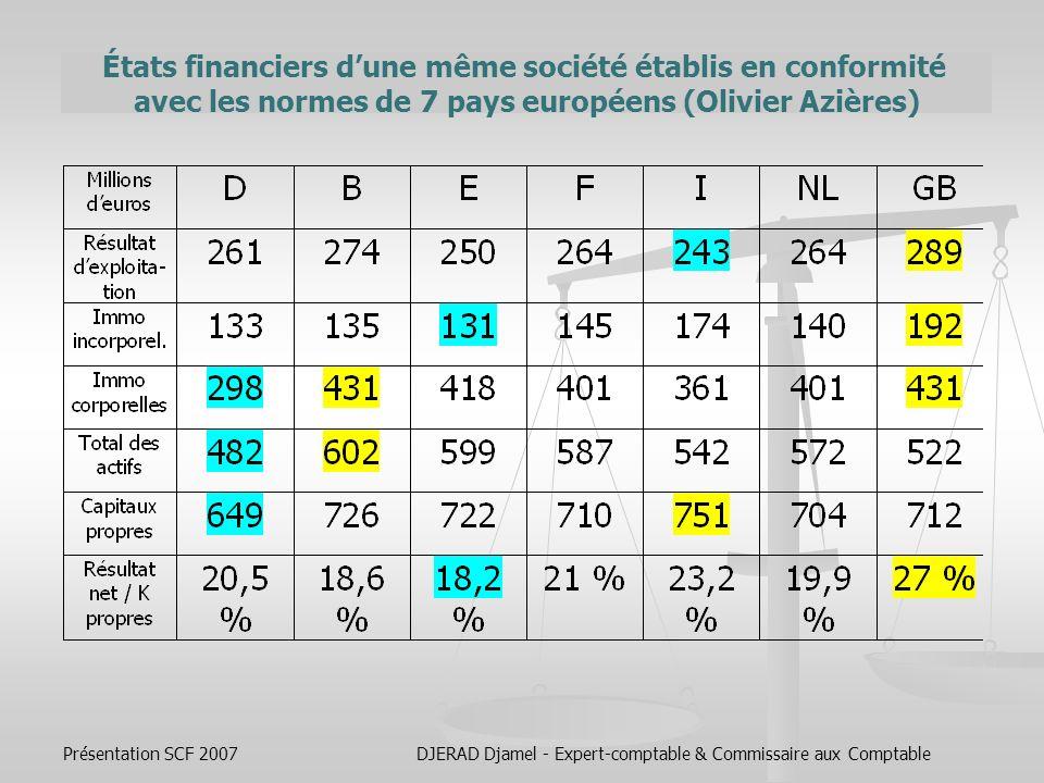 États financiers d'une même société établis en conformité