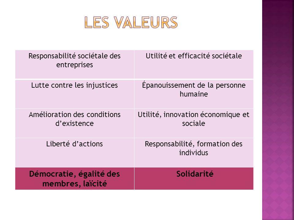 Démocratie, égalité des membres, laïcité