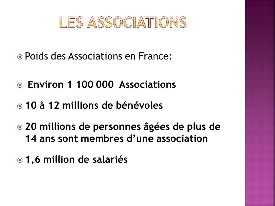 Les associations Poids des Associations en France: