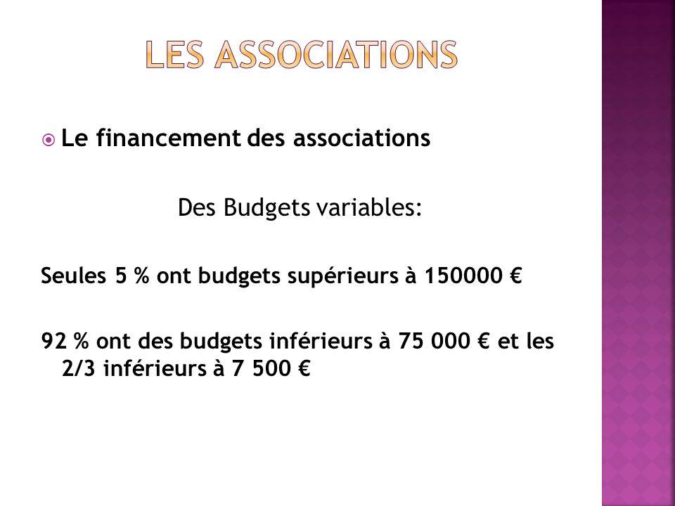 Des Budgets variables: